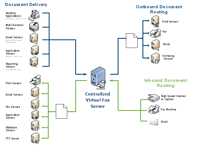 Fax Over IP architecture