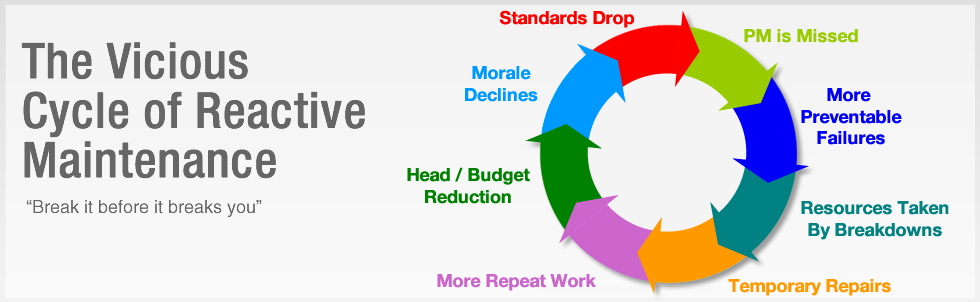 vicious-circle-of-reactive-maintenance