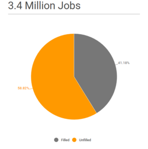 The labor shortage will result in 2 Million unfilled jobs.